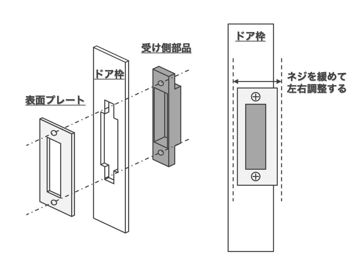 ドア枠のラッチを受ける部分の構成部品