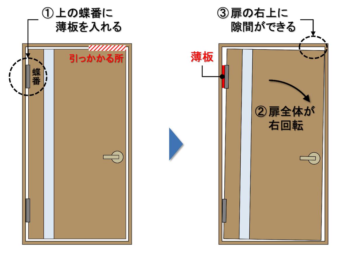 ドアの右上がこすれる場合の建付調整方法