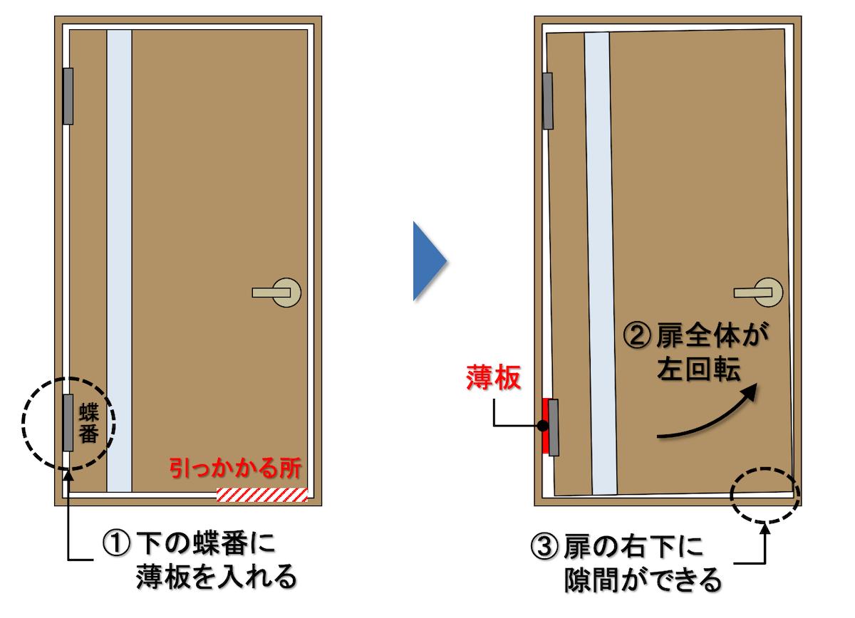 ドアの右下がこすれる場合の建付調整方法