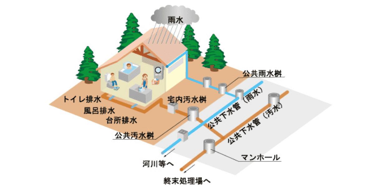 下水道の仕組み