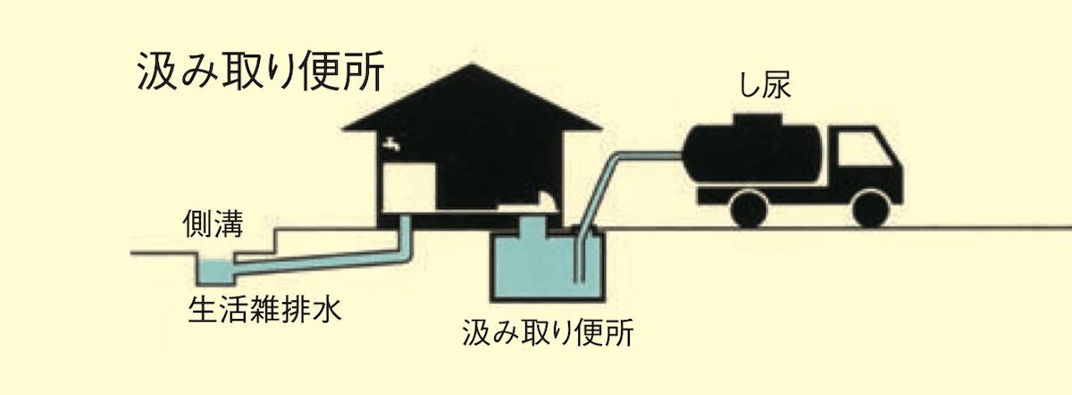汲み取り式便所
