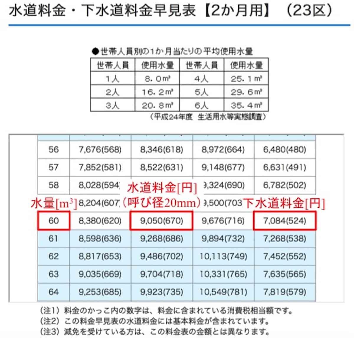 東京での5人家族の上下水道料金