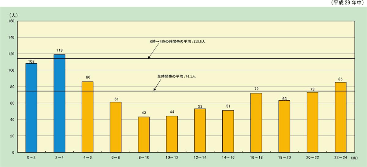 火災による死亡例の時間別統計(消防白書)
