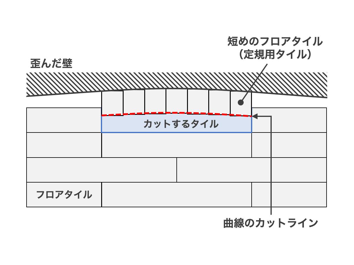 壁が歪んでいる場合は定規用のフロアタイルに短いものを使うときれいな曲線が出せる