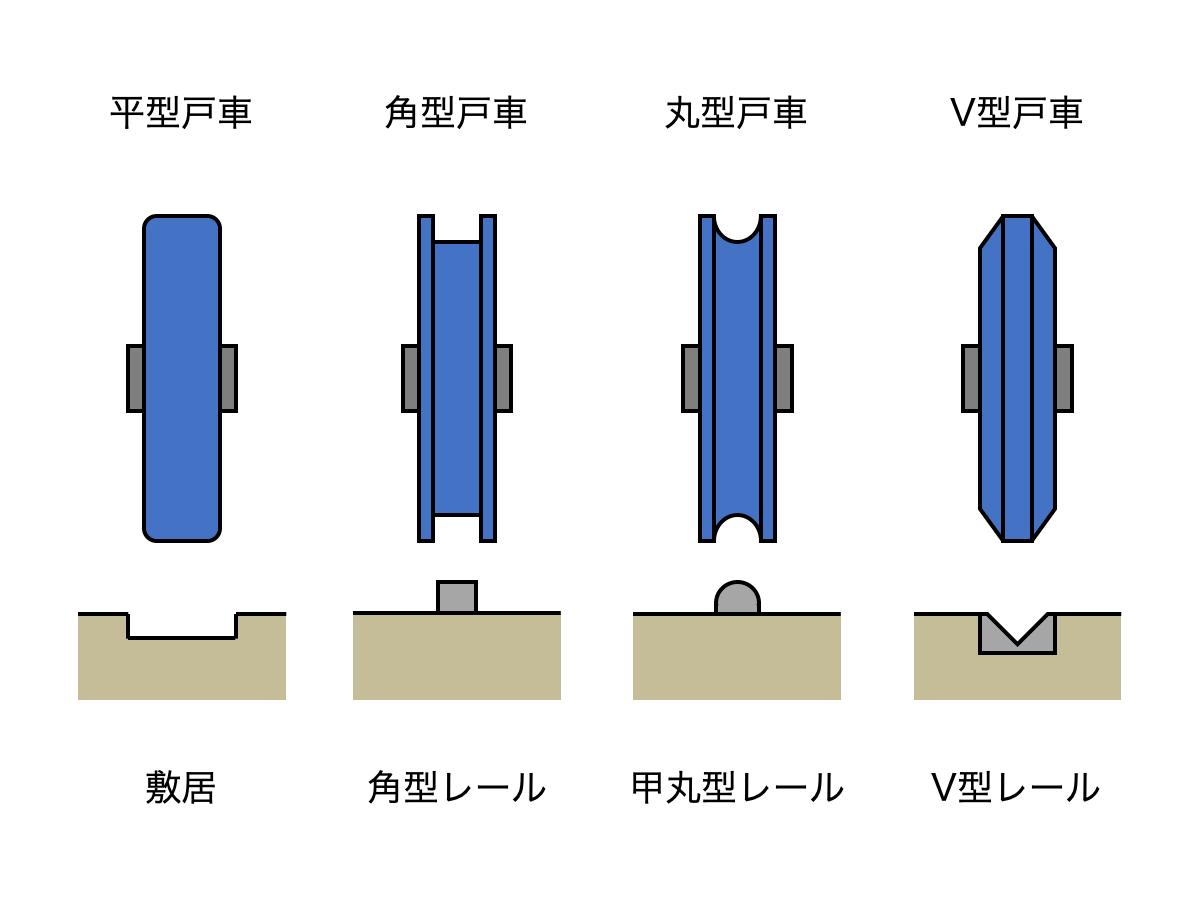 引き戸(戸ぶすま)の戸車(車輪・コマ・ローラー・コロ)とレールの種類