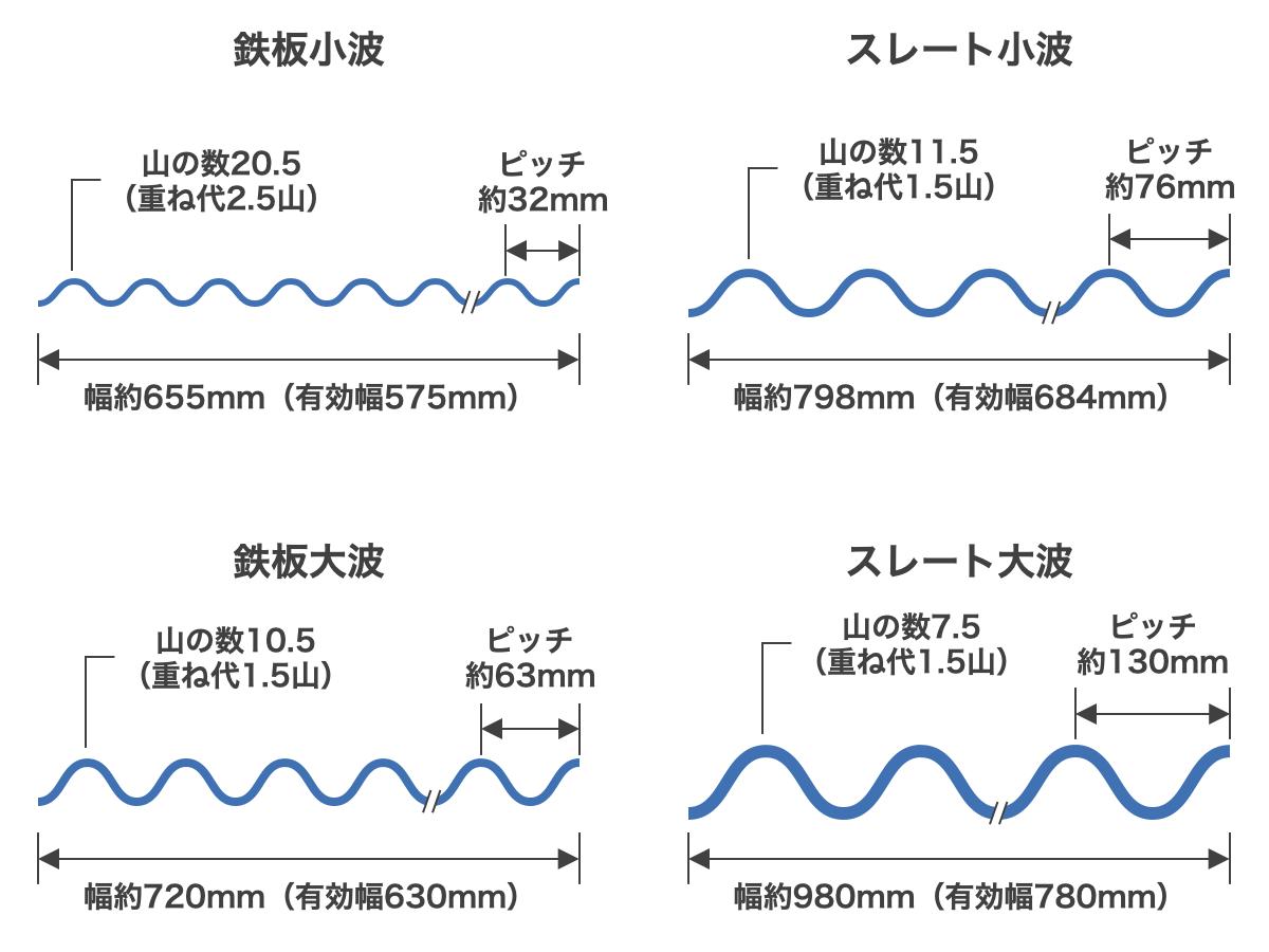 波板の4つの規格サイズ