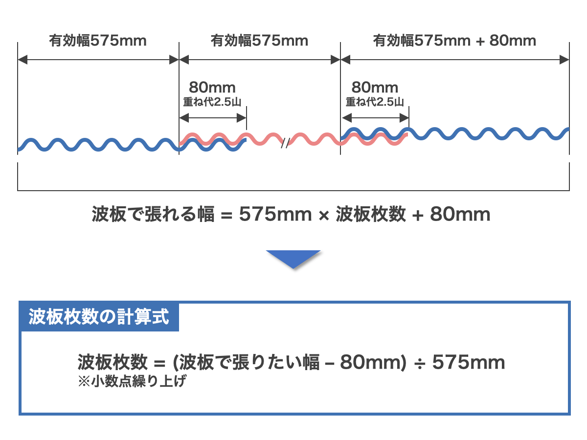 波板の必要枚数の計算方法