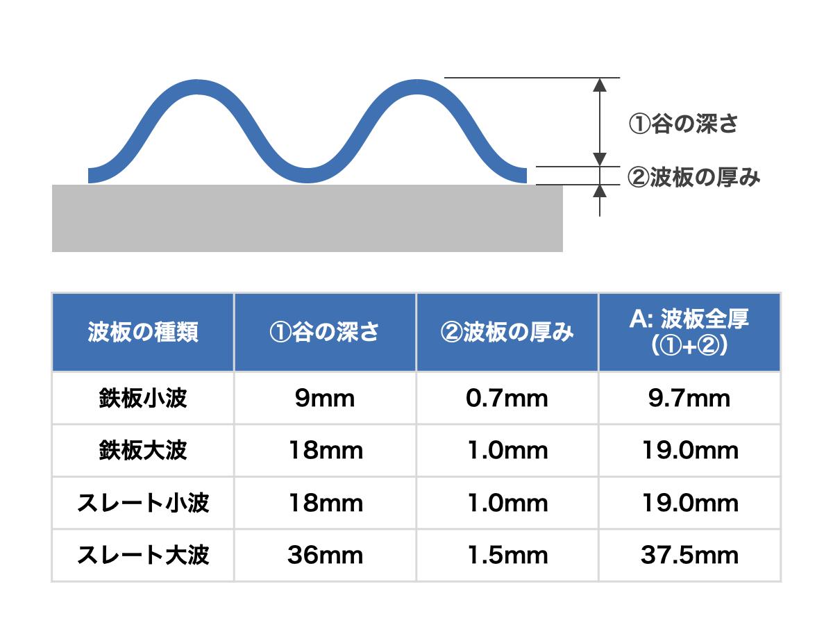 波板の厚みの規格