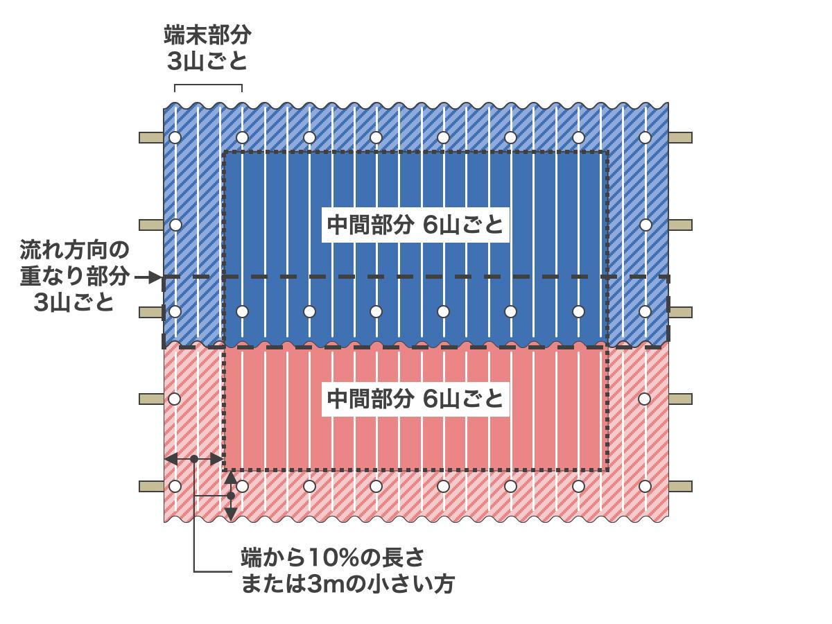 波板の端末部分の定義と止具の間隔