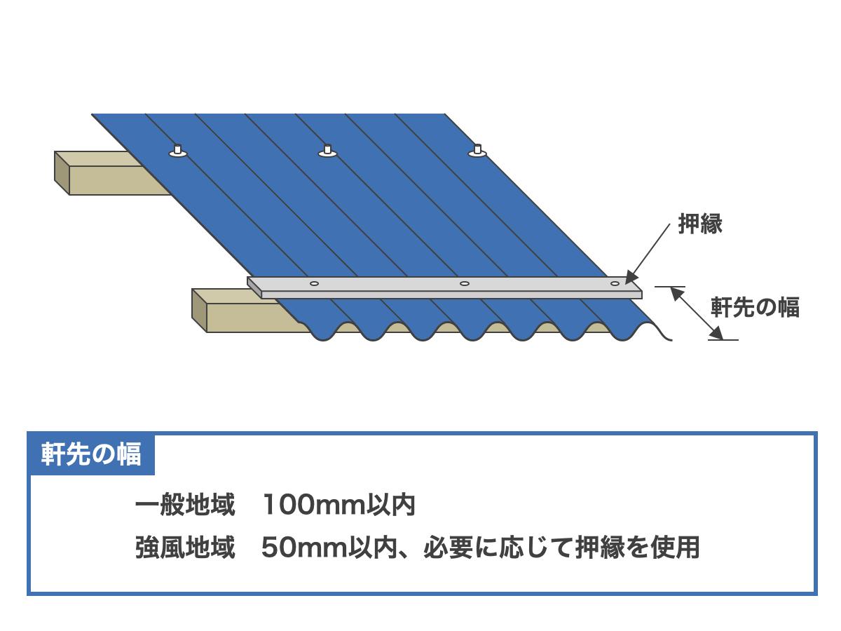 波板の軒先部分の長さの決まり