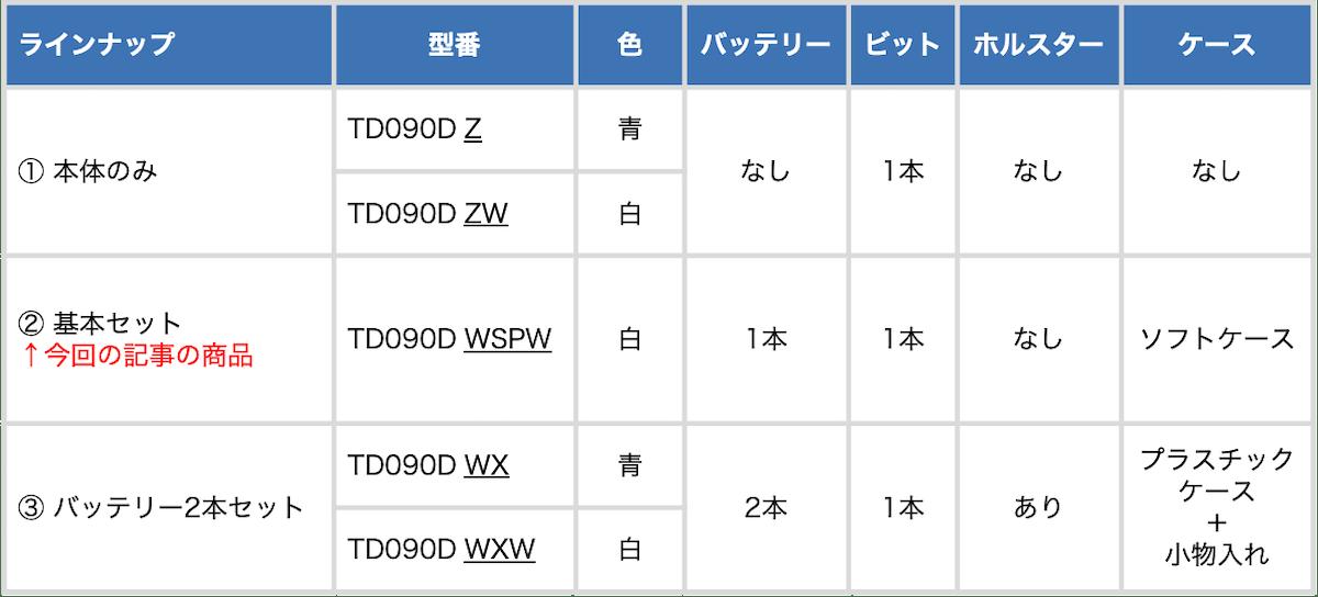 マキタの10.8VインパクトドライバーTD090Dのラインナップ