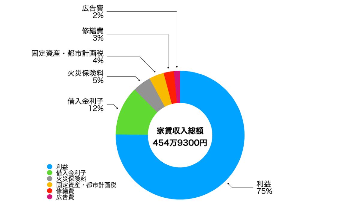 賃貸に関わる費用総額(収支と利益)
