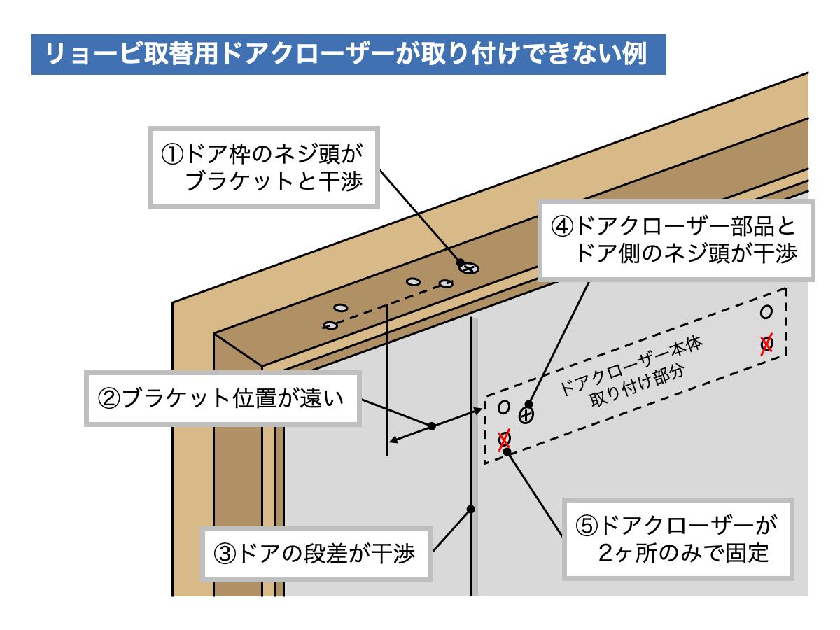リョービ取替用ドアクローザーが取り付けできない例(交換できない例)