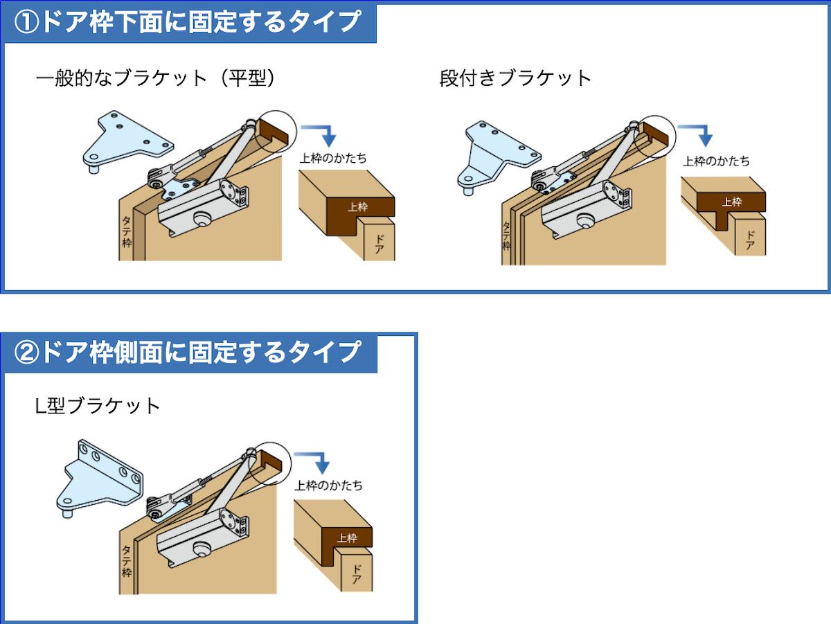 ドアクローザーのブラケットのドア枠固定位置を確認する