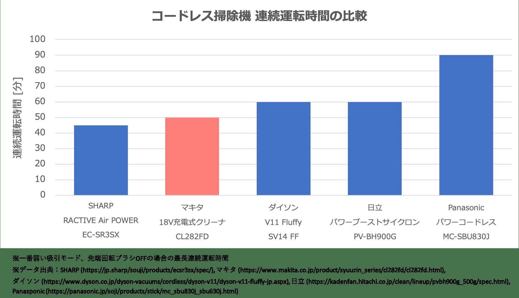 コードレス掃除機の連続運転時間の比較