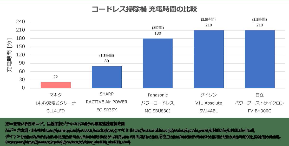 コードレス掃除機の充電時間の比較