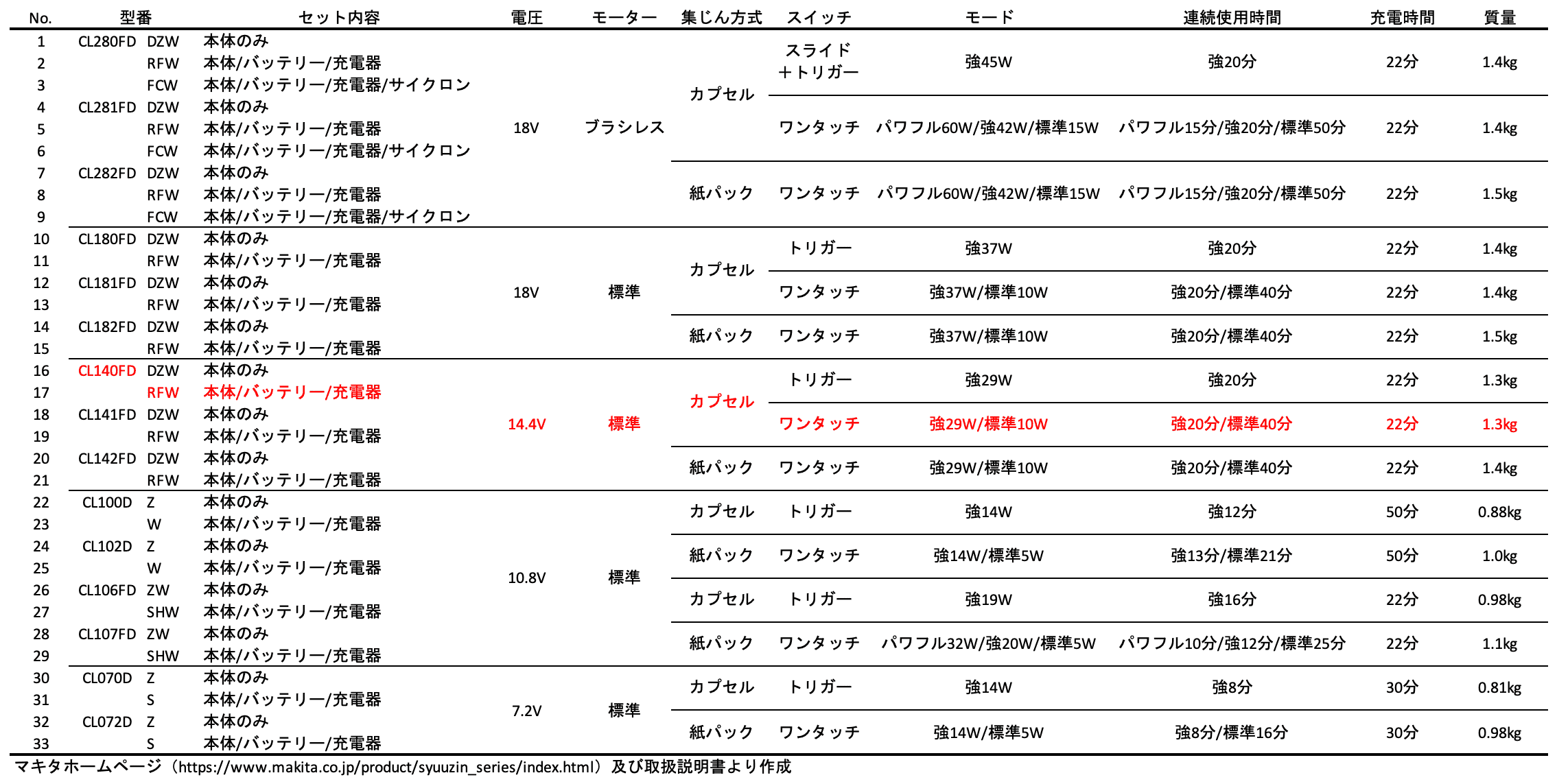 マキタコードレスクリーナー仕様比較一覧表