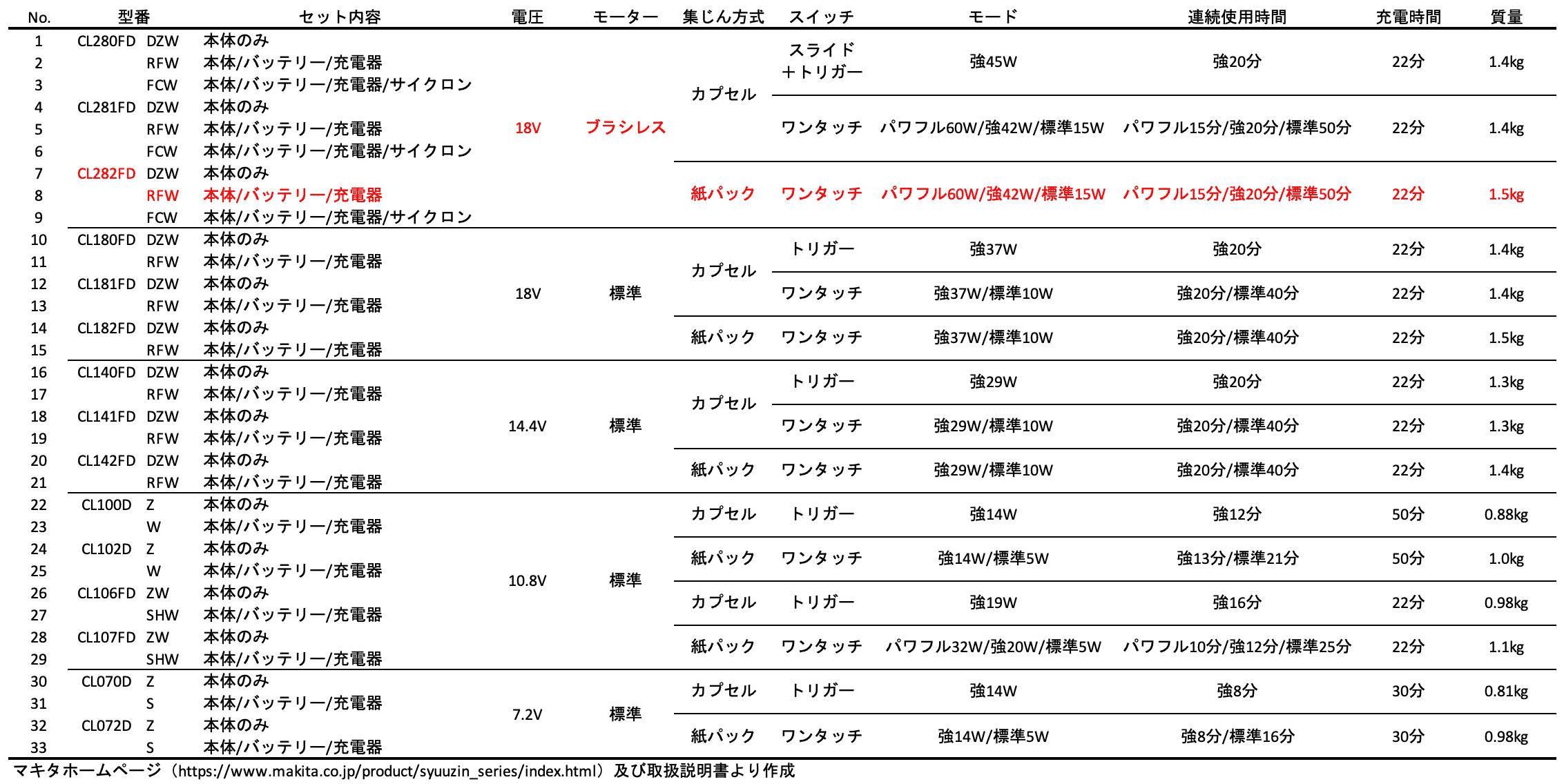 マキタコードレスクリーナ全機種一覧比較